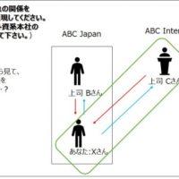 【ビジネス英会話Tips11 上司と部下の関係を英語でどう表現するか?】
